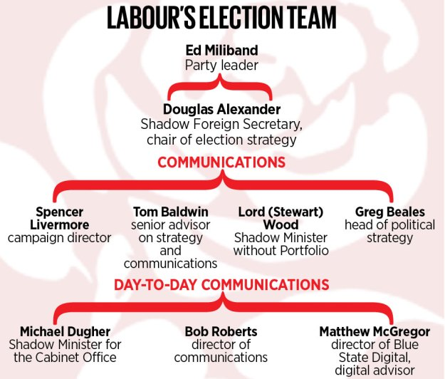 labour-election team 2015