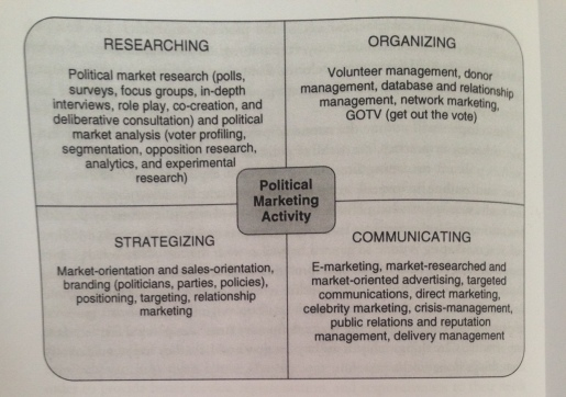 political marketing matrix jennifer lees marshment