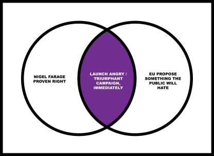 Venn diagram of UKIP campaigning