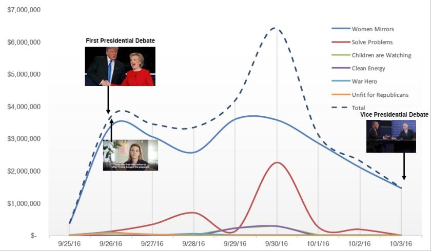 hillary-clinton-media-spend