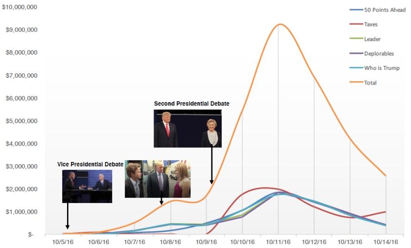 trump-media-spend