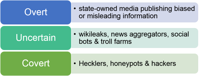Information wars - types of tactics used