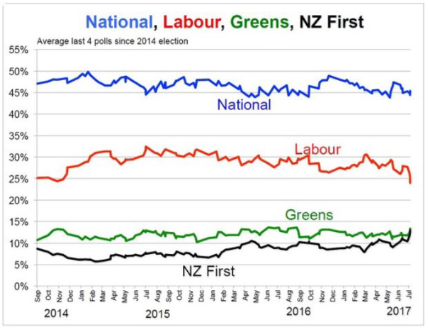 July NZ poll