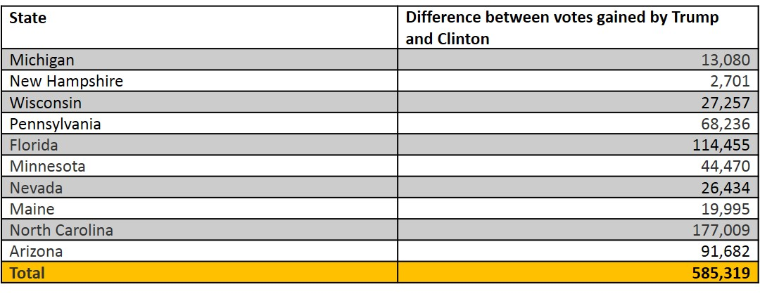 Difference between votes gained by Trump and Clinton