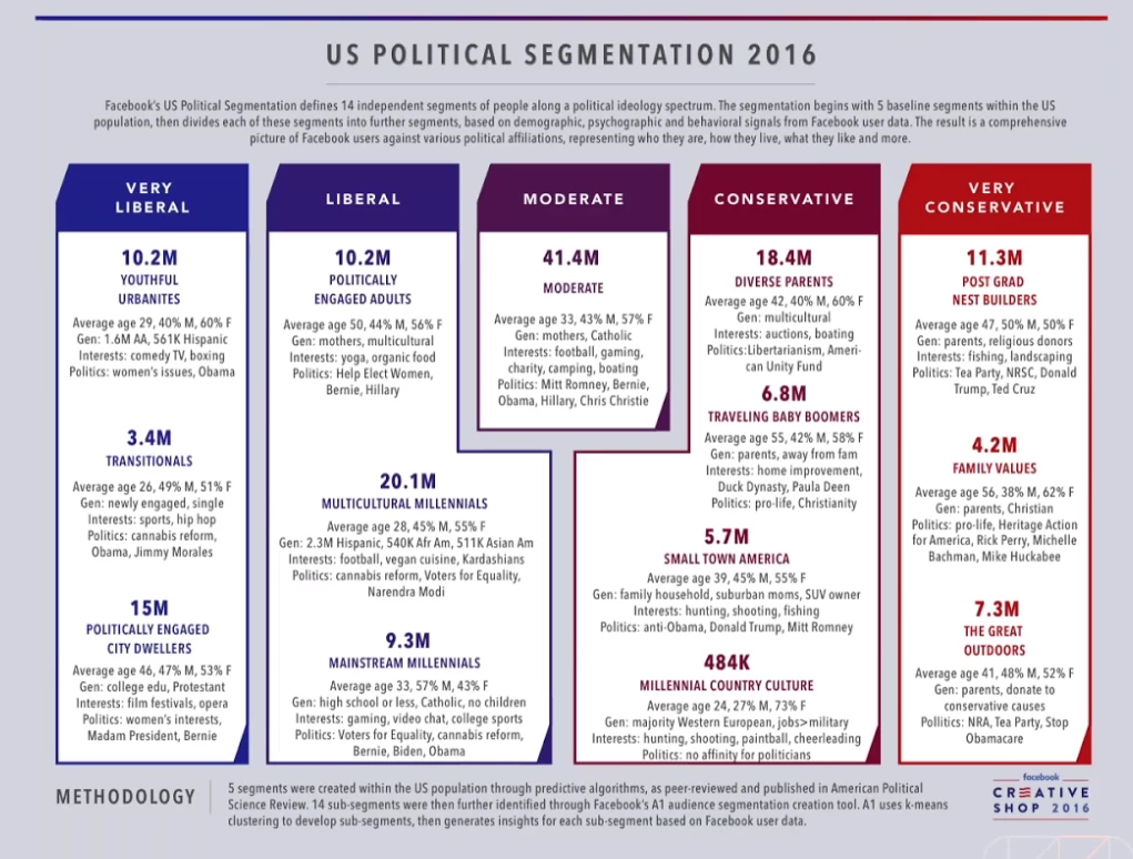Facebook US 2016 political segmentation